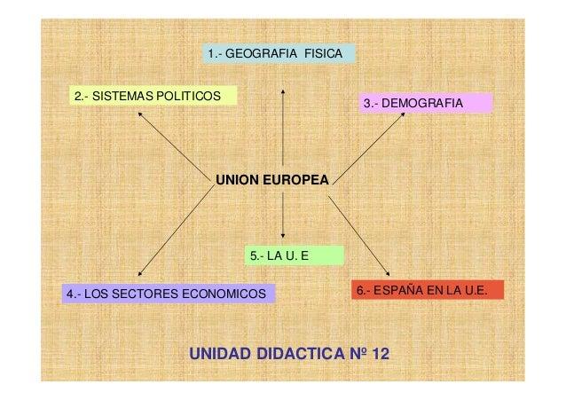 UNION EUROPEA1.- GEOGRAFIA FISICA2.- SISTEMAS POLITICOS3.- DEMOGRAFIA4.- LOS SECTORES ECONOMICOS5.- LA U. E6.- ESPAÑA EN L...