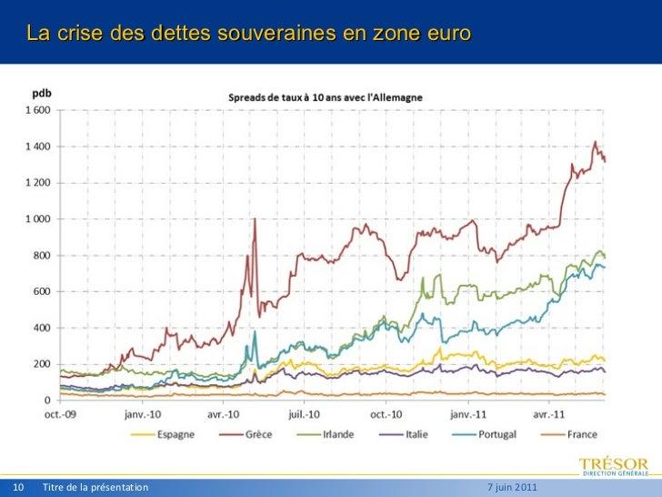Titre de la présentation 7 juin 2011 La crise des dettes souveraines en zone euro