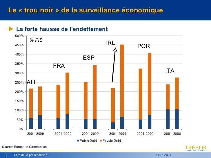 Le «trou noir » de la surveillance économique <ul><li>La forte hausse de l'endettement </li></ul>Titre de la présentation...