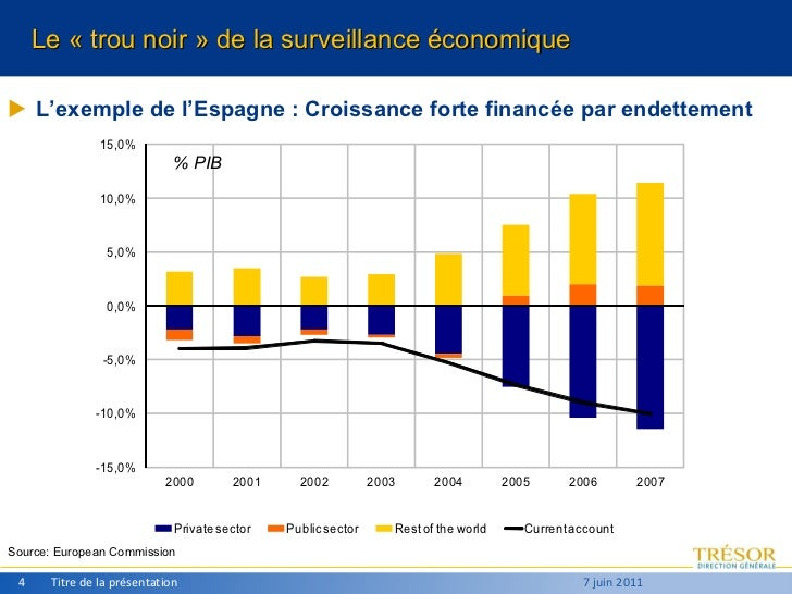 <ul><li>L'exemple de l'Espagne : Croissance forte financée par endettement </li></ul>Titre de la présentation 7 juin 2011 ...