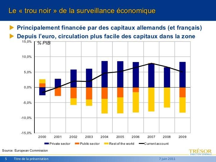 <ul><li>Principalement financée par des capitaux allemands (et français) </li></ul><ul><li>Depuis l'euro, circulation plus...