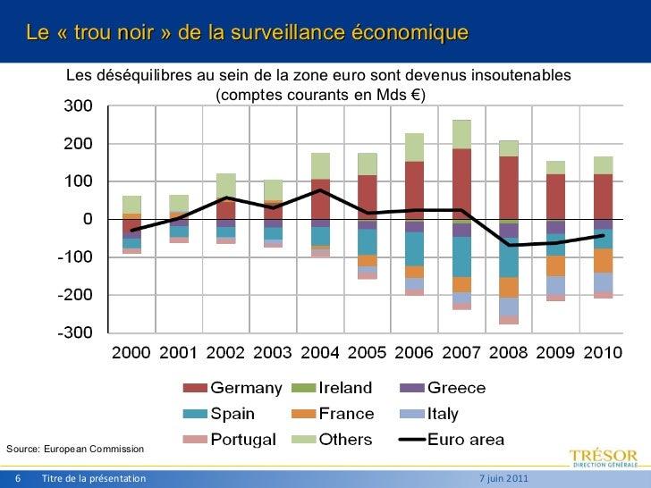 Titre de la présentation 7 juin 2011 Source: European Commission Les déséquilibres au sein de la zone euro sont devenus in...