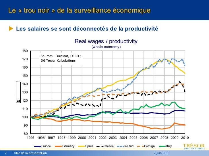 <ul><li>Les salaires se sont déconnectés de la productivité </li></ul>Titre de la présentation 7 juin 2011 Le «trou noir ...