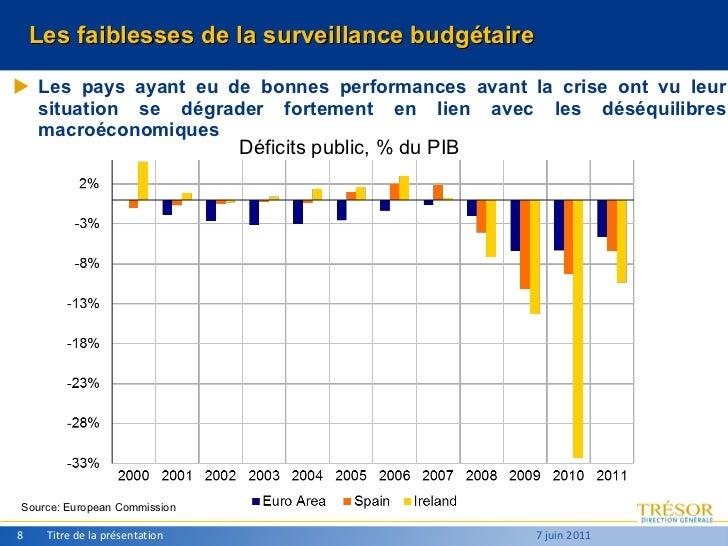 Les faiblesses de la surveillance budgétaire <ul><li>Les pays ayant eu de bonnes performances avant la crise ont vu leur s...