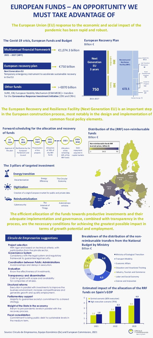 The Covid-19 crisis, European Funds and Budget The European Union (EU) response to the economic and social impact of the p...