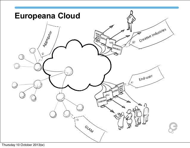 Europeana status quo