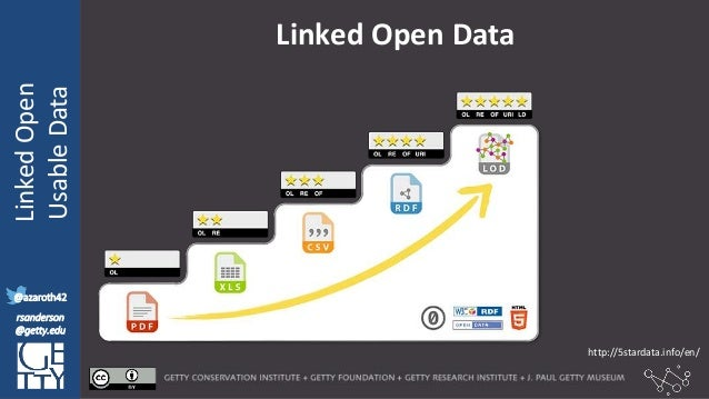 @azaroth42 rsanderson @getty.edu IIIF:Interoperabilituy LinkedOpen UsableData @azaroth42 rsanderson @getty.edu Linked Open...