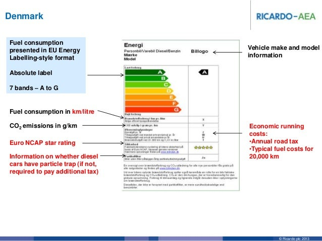 Car Co2 Labelling Overview And Best Practice