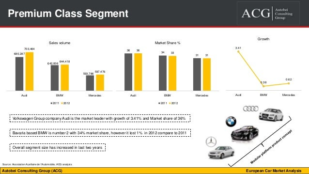 market analysis of luxury car segment Four trends changing the definition of luxury  consumers in the luxury car market want to shop for a brand in an  even within the luxury market segment .