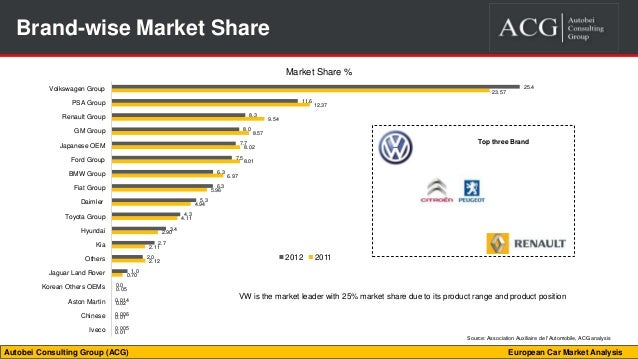 European Car Market Analysis