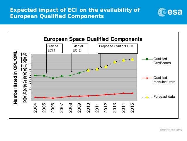 European components initiative 2011