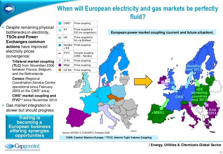 European Energy Challenges