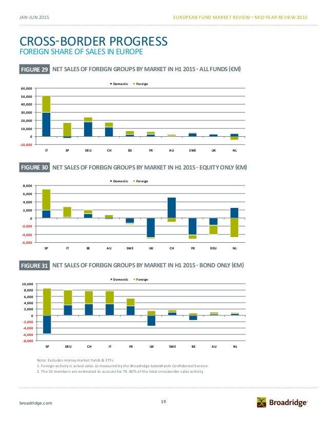European Fund Market Mid Year Review 2015