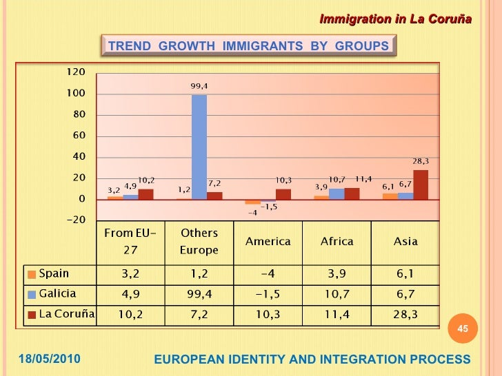 the integration process of immigrants in spain News for assimilation or integration examining the functions of news in shaping acculturation experiences of immigrants in the netherlands and spain.