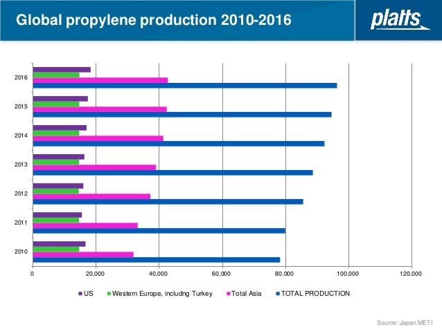 Propylene Glycol (PG): 2018 World Market Outlook and Forecast up to 2027