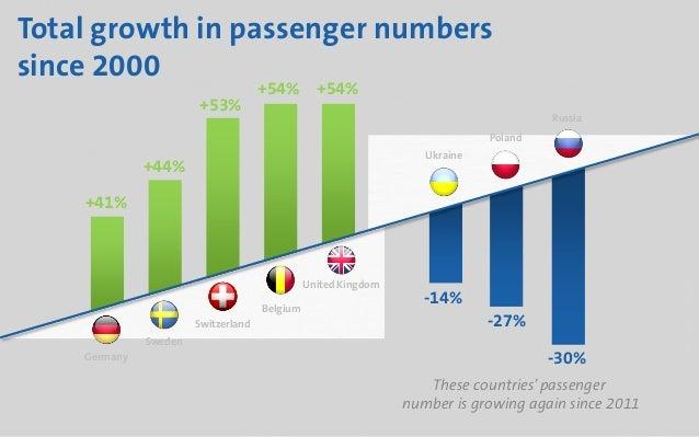 Travel Trends 2020.European Rail Travel Trends 2020