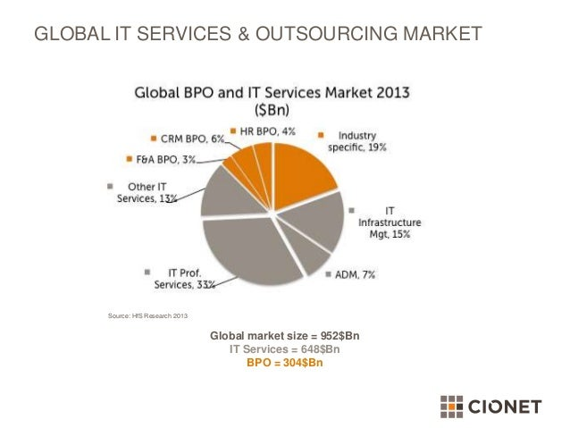 global it outsourcing market 60 geographic issues, trends and events in the outsourcing market  64 what  gartner expects to see in the global outsourcing market in 2006 25.
