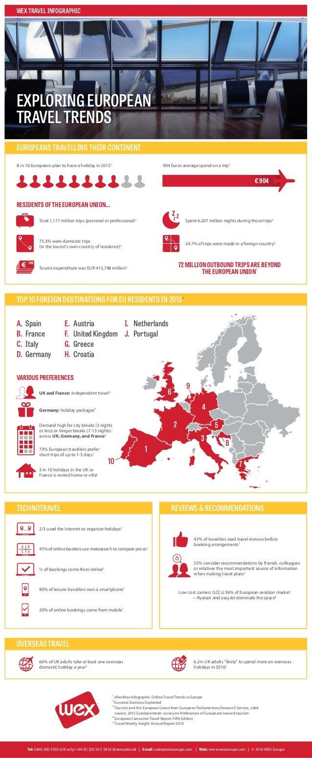 1 2 3 4 5 6 8 77 9 10 WEXTRAVELINFOGRAPHIC EXPLORINGEUROPEAN TRAVELTRENDS EUROPEANSTRAVELLINGTHEIRCONTINENT 8 in 10 Europe...