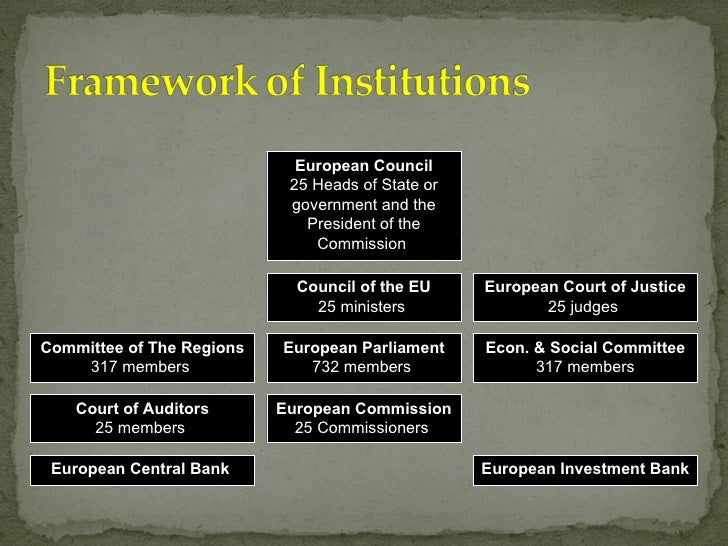 European Court of Justice 25 judges  European Parliament 732 members  European Commission 25 Commissioners  European Counc...