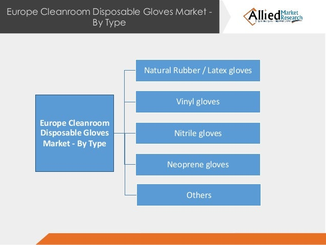 Europe Cleanroom Disposable Gloves Market Types And