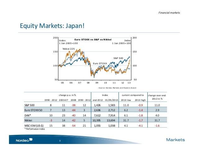 Eco financial markets