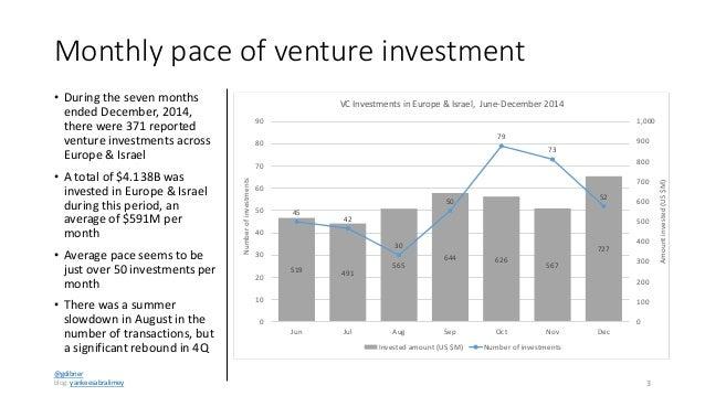 Venture Capital in Europe & Israel; 4Q 2014 Slide 3