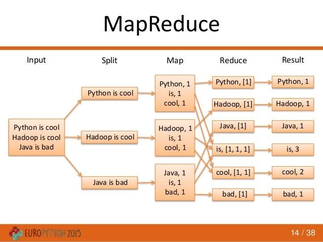 Python Map Reduce