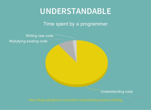 UNDERSTANDABLE Timespentbyaprogrammer Understandingcode Modyfyingexistingcode Writingnewcode Highcharts.com http:...