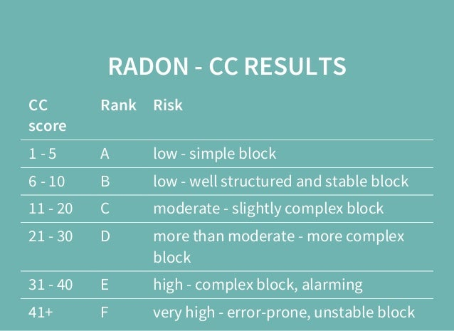 RADON - CC RESULTS CC score Rank Risk 1 - 5 A low - simple block 6 - 10 B low - well structured and stable block 11 - 20 C...