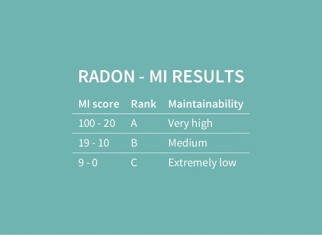 RADON - MI RESULTS MI score Rank Maintainability 100 - 20 A Very high 19 - 10 B Medium 9 - 0 C Extremely low