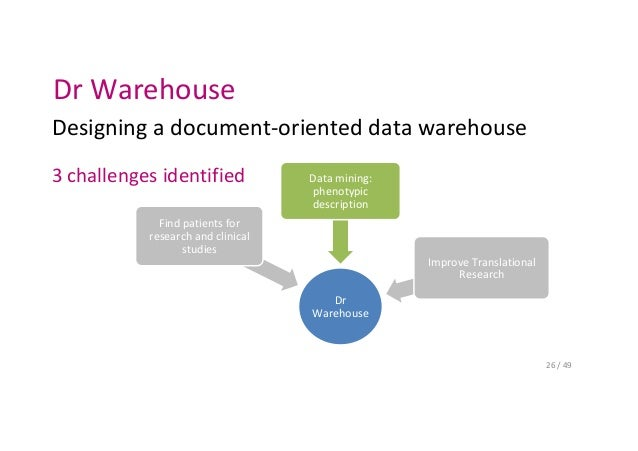 Imagine Biomedical Warehouse. Integration In Dr Warehouse Scid 25 49 26. Wiring. Sle Data Warehouse Architecture Diagram At Scoala.co