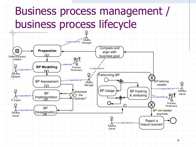 4 4 business process management business process lifecycle preparation bp modelling