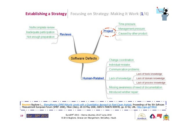 guidelines for crafting strategies Developing a winning strategy requires making five discrete choices.