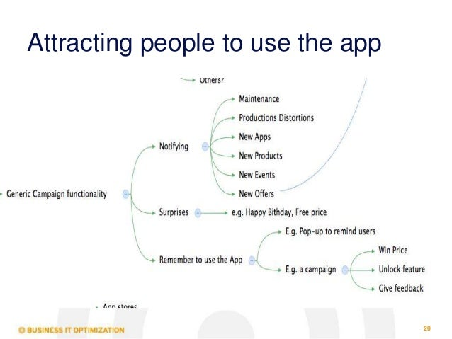 Mobile Testing The Relation Between Tests Business