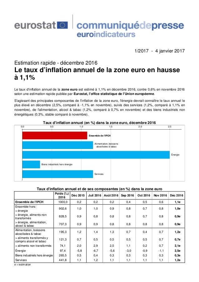 1/2017 - 4 janvier 2017 Estimation rapide - décembre 2016 Le taux d'inflation annuel de la zone euro en hausse à 1,1% Le t...