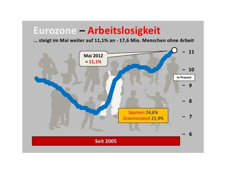 Eurozone – Arbeitslosigkeit... steigt im Mai weiter auf 11,1% an - 17,6 Mio. Menschen ohne Arbeit                         ...