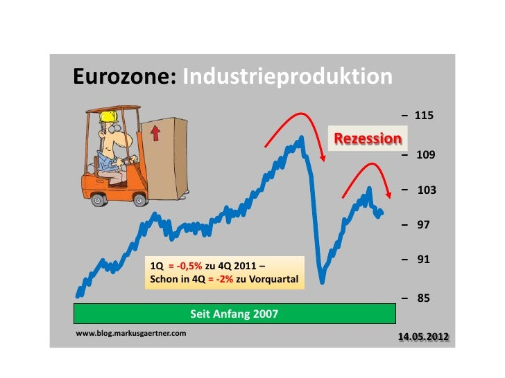 Eurozone: Industrieproduktion                                                                115                          ...