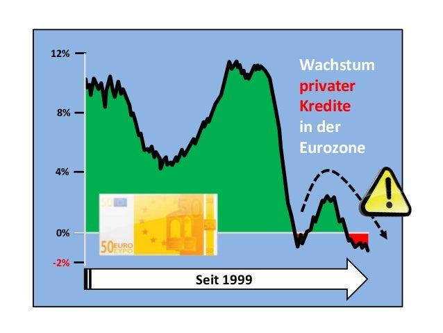 Seit 1999 -2% 0% 4% 8% 12% Wachstum privater Kredite in der Eurozone