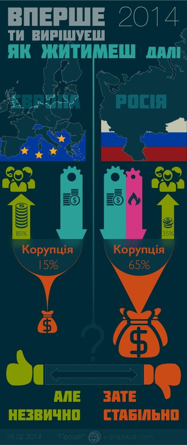 ВПЕРШЕ 2014 ТИ ВИPIШУЭШ Э  як ЖИТимеш ДАЛi Эвропа  Росiя  85%  35%  Корупцiя 15%  Корупцiя 65%  ? АЛЕ НЕЗВИЧНО  ЗАТЕ СТАБI...