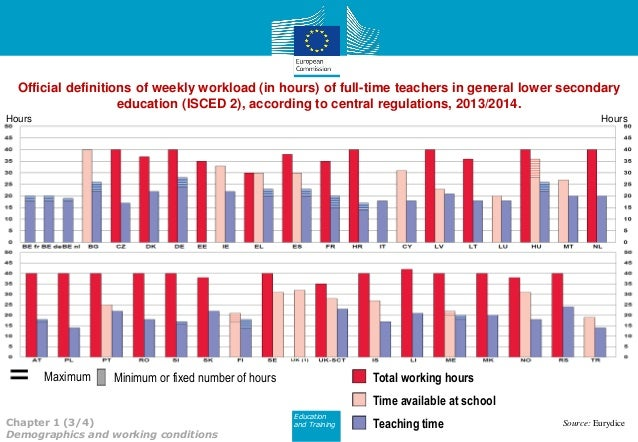 The Teaching Profession in Europe
