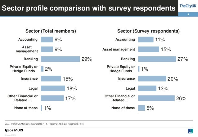 EU Single Market Membership Survey Slide 3