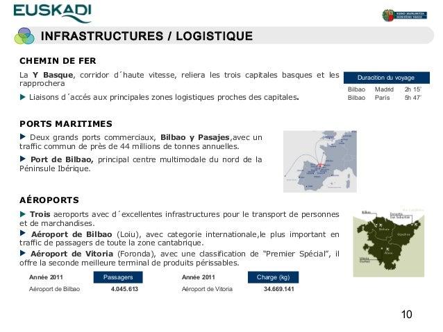 INFRASTRUCTURES / LOGISTIQUECHEMIN DE FERLa Y Basque, corridor d´haute vitesse, reliera les trois capitales basques et les...