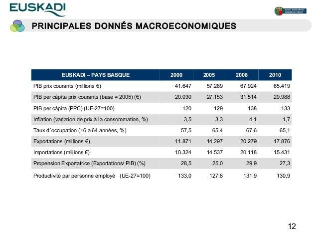 PRINCIPALES DONNÉS MACROECONOMIQUES            EUSKADI – PAYS BASQUE                    2000         2005         2008    ...