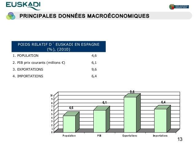 PRINCIPALES DONNÉES MACROÉCONOMIQUES   POIDS RELATIF D´ EUSKADI EN ESPAGNE                (%), (2010)1. POPULATION        ...