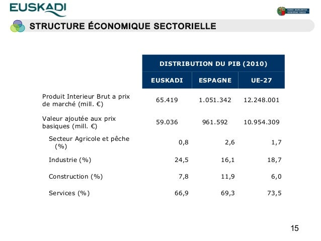 STRUCTURE ÉCONOMIQUE SECTORIELLE                                   DISTRIBUTION DU PIB (2010)                             ...