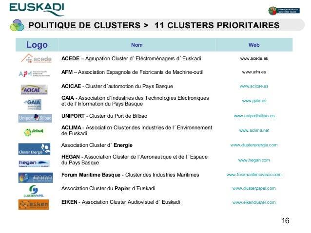 POLITIQUE DE CLUSTERS > 11 CLUSTERS PRIORITAIRESLogo                                Nom                                   ...