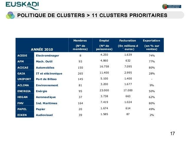 POLITIQUE DE CLUSTERS > 11 CLUSTERS PRIORITAIRES                                 Membres     Emploi      Facturation      ...