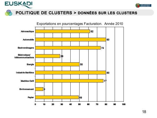 POLITIQUE DE CLUSTERS > DONNÉES SUR LES CLUSTERS                                Exportations en pourcentages Facturation. ...