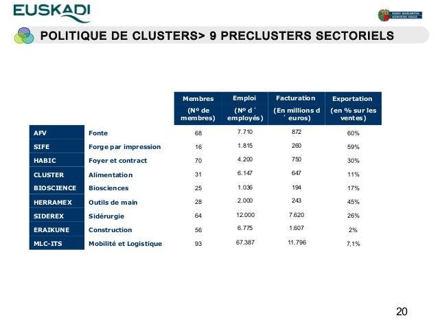 POLITIQUE DE CLUSTERS > 9 PRECLUSTERS SECTORIELS                                      Membres     Emploi     Facturation  ...