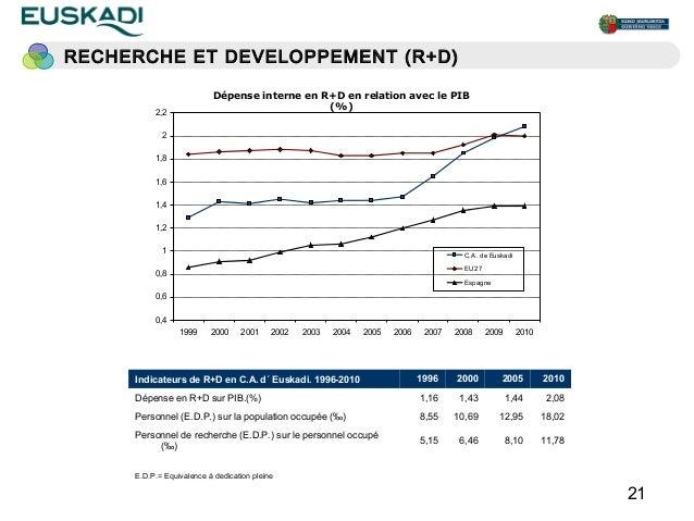 RECHERCHE ET DEVELOPPEMENT (R+D)                           Dépense interne en R+D en relation avec le PIB                 ...